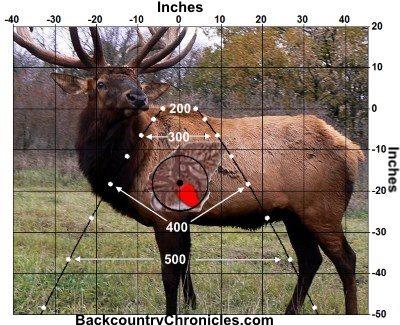 wind drift of bullet shot at elk