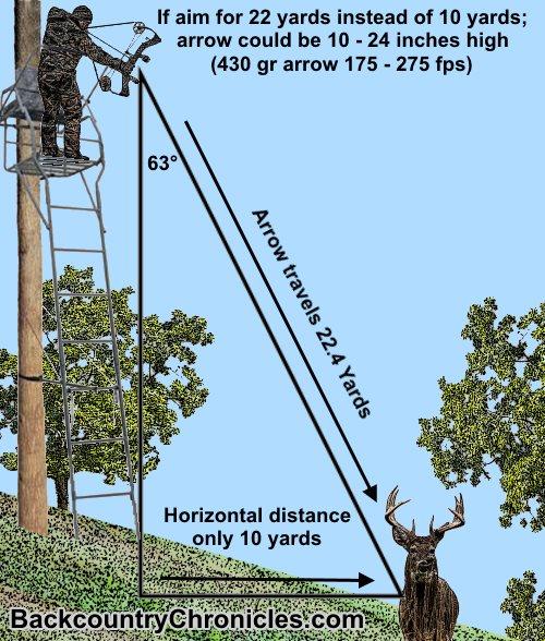 high angle bow ballistics diagram