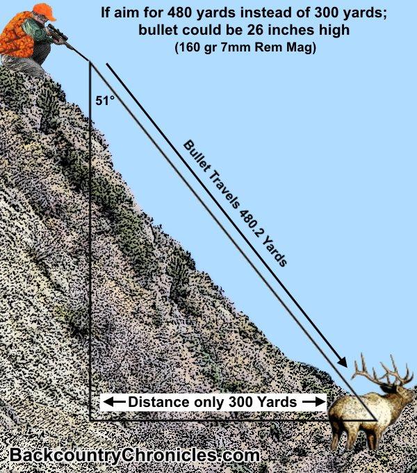high angle rifle ballistics diagram