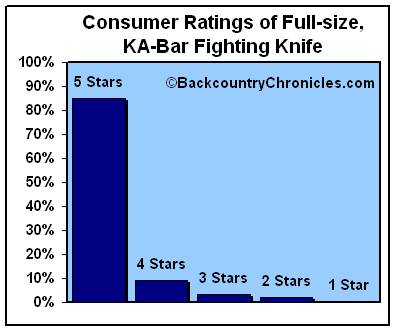 Customer ratings for full-size ka-bar fighting knife